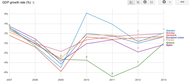 % GDP variation