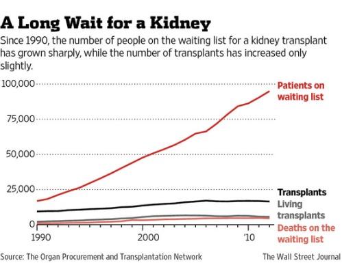 El número de gente esperando un transplante de riñón en EEUU crece mucho más rápido que el número de donantes